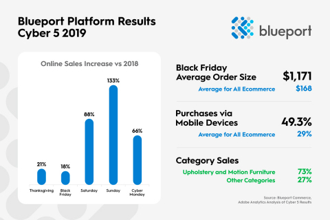 """Retailers are finding success tackling one of the biggest challenges in eCommerce – helping shoppers spend over $1,000 on a highly considered item...and doing it via a mobile phone."" (Graphic: Business Wire)"
