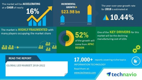 Technavio has announced its latest market research report titled global LED market 2018-2022 (Graphic: Business Wire)