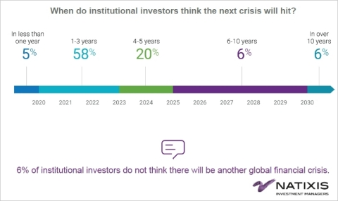 When do institutional investors think the next bubble will hit? (Photo: Business Wire)