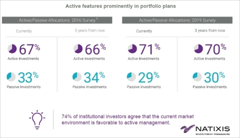 Active features prominently in portfolio plans (Photo: Business Wire)