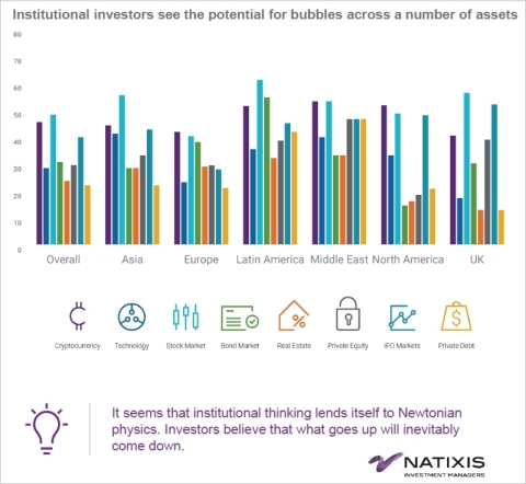 Institutional investors see the potential for bubbles across a number of assets (Photo: Business Wire)