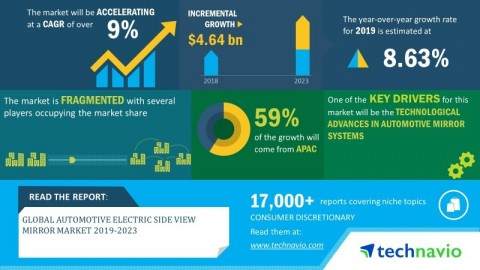 Technavio has announced its latest market research report titled global automotive electric side view mirror market 2019-2023 (Graphic: Business Wire)