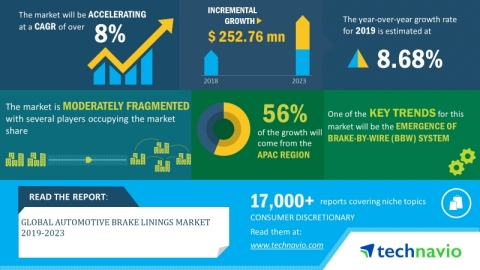 Technavio has announced its latest market research report titled global automotive brake linings market 2019-2023 (Graphic: Business Wire)