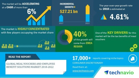 Technavio has announced its latest market research report titled global meal vouchers and employee benefit solutions market 2018-2022. (Graphic: Business Wire)
