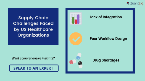 Supply Chain Challenges Faced by US Healthcare Organizations