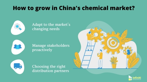 Strategies for international chemical manufacturers to succeed in China. (Graphic: Business Wire)