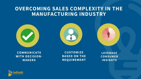 Taming Sales Complexity in the Manufacturing Industry. (Graphic: Business Wire)