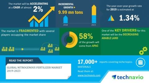 Technavio has announced its latest market research report titled global nitrogenous fertilizer market 2019-2023.
