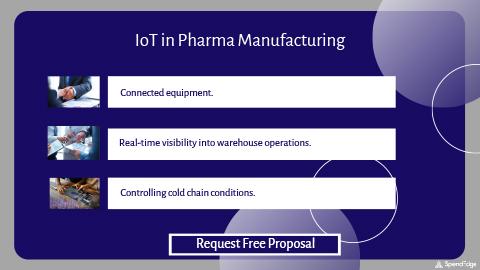 IoT in Pharma Manufacturing.