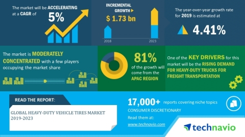 Technavio has announced its latest market research report titled global heavy-duty vehicle tires market 2019-2023. (Graphic: Business Wire)