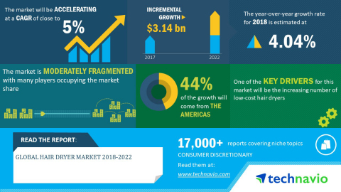 Technavio has announced its latest market research report titled global hair dryer market 2018-2022. (Graphic: Business Wire)