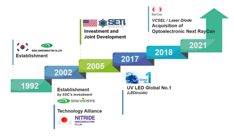 The history of UV LED business (Graphic: Business Wire)