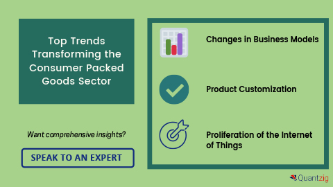 Top Trends Transforming the Consumer Packed Goods Sector