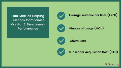 Four Metrics Helping Telecom Companies Monitor & Benchmark Performance (Graphic: Business Wire)