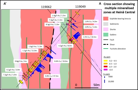 Cross section of high grade intercept of 3.3g/t Au and 1.5% Cu over 10.6m in hole 119062 at Heinä Central (Graphic: Business Wire)