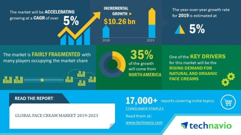 Technavio has announced its latest market research report titled global face cream market 2019-2023 (Graphic: Business Wire)