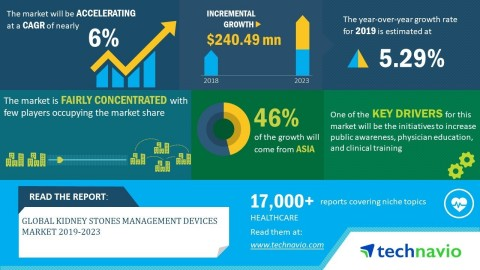 Technavio has announced its latest market research report titled global kidney stones management devices market 2019-2023 (Graphic: Business Wire)