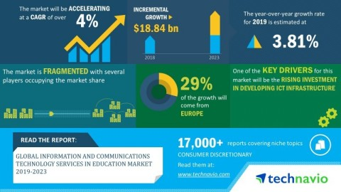 Technavio has announced its latest market research report titled global information and communication technology services in education market 2019-2023 (Graphic: Business Wire)