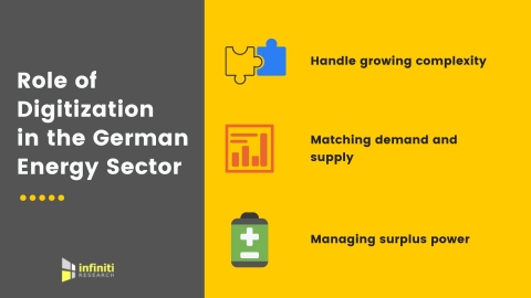 Role of digitization in Germany's energy sector. (Graphic: Business Wire)