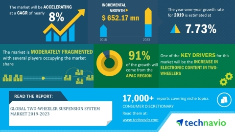 Technavio has announced its latest market research report titled global two-wheeler suspension system market 2019-2023. (Graphic: Business Wire)