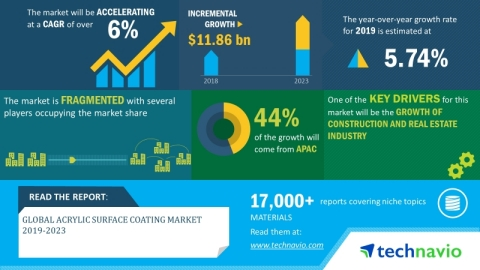 Technavio has announced its latest market research report titled global acrylic surface coating market 2019-2023 (Graphic: Business Wire)