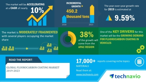 Technavio has announced its latest market research report titled global fluorocarbon coating market 2019-2023. (Graphic: Business Wire)