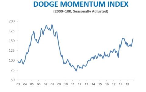 Dodge Momentum Index (Photo: Business Wire)