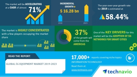 Technavio has announced its latest market research report titled global 5G equipment market 2019-2023. (Graphic: Business Wire)