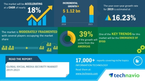 Technavio has announced its latest market research report titled global social media security market 2019-2023. (Graphic: Business Wire)