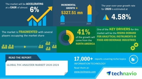 Technavio has announced its latest market research report titled global TOC analyzer market 2020-2024. (Graphic: Business Wire)