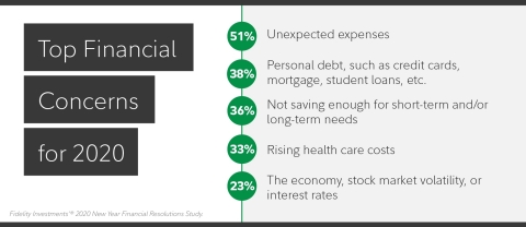 Top Financial Concerns for 2020 (Graphic: Business Wire)