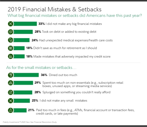 2019 Financial Mistakes & Setbacks (Graphic: Business Wire)