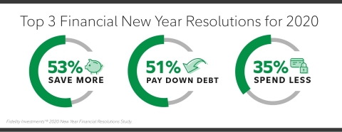 Top 3 Financial New Year Resolutions for 2020 (Graphic: Business Wire)