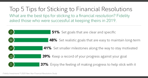 Top 5 Tips for Sticking to Financial Resolutions (Graphic: Business Wire)