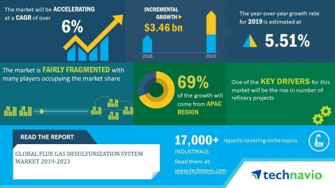 Technavio has announced its latest market research report titled global flue gas desulfurization system market 2019-2023 (Graphic: Business Wire)