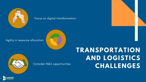Transportation and logistics challenges. (Graphic: Business Wire)