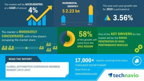 Technavio has announced its latest market research report titled global automotive suspension member market 2019-2023 (Graphic: Business Wire)