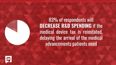 83% of respondents will be decreasing R&D spending if the medical device tax is reinstated (Graphic: Medical Alley Association)