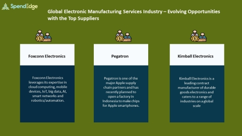 SpendEdge, a global procurement market intelligence firm, has announced the release of its Global electronic Manufacturing Services Industry - Procurement Intelligence Report. (Graphic: Business Wire)