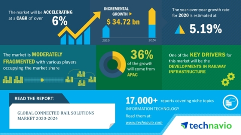 Technavio has announced its latest market research report titled global connected rail solutions market 2020-2024. (Graphic: Business Wire)