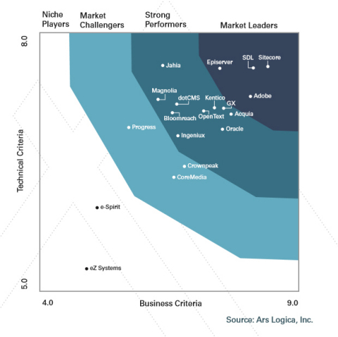 Figure 1 – SDL Tridion Sites ranks as a market leader based on its Technical and Business performance against the industry's top 19 web content management platforms. Source: Compass Guide to Web Content Management Platforms – Consolidated Vendor Scorecard (October 2019), Ars Logica (Photo: Business Wire)