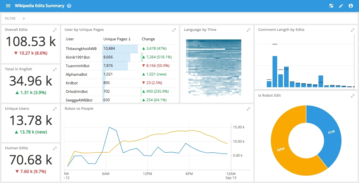 dashboard analytics real time