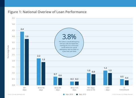 CoreLogic National Overview of Mortgage Loan Performance, featuring September 2019 Data (Graphic: Business Wire)