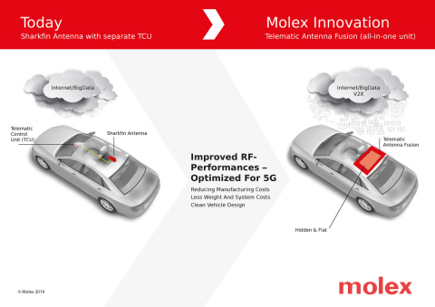 Molex is a winner of the ACES Award from Autonomous Vehicle Technology (AVT) magazine, for the second year in a row. Molex is recognized in the category of Connectivity for its next-gen solution that fuses a telematic control unit (TCU) to an antenna in a sleek, hidden design. (Graphic: Business Wire)