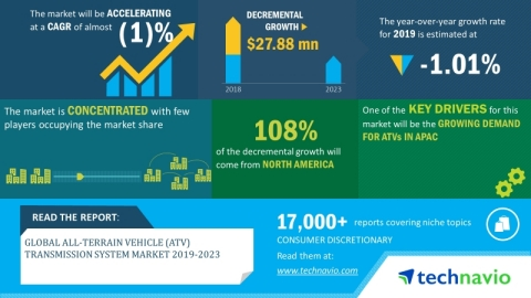 Technavio has announced its latest market research report titled global all-terrain vehicle (ATV) transmission system market 2019-2023 (Graphic: Business Wire)
