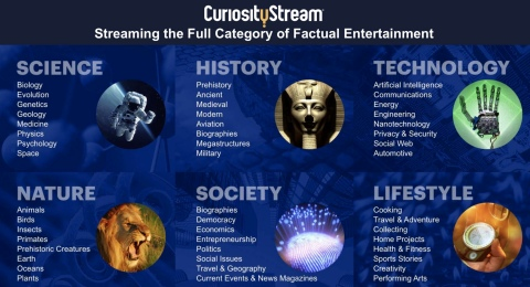 CuriosityStream films and series cover the full breadth and depth of the non-fiction and factual programming genre. (Graphic: Business Wire)