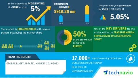 Technavio has announced its latest market research report titled global rugby apparel market 2019-2023. (Graphic: Business Wire)