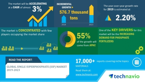 Technavio has announced its latest market research report titled global single superphosphate (SSP) market 2019-2023. (Graphic: Business Wire)