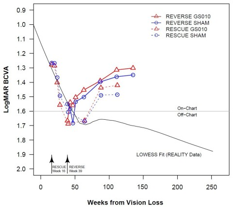 Figure 1. LHON Natural History from Interim Analysis of REALITY vs. Time Course of Visual Acuity from REVERSE and RESCUE - Note: BCVA = best-corrected visual acuity. The LOWESS line for REALITY (n=15 subjects) is based on a series of polynomial regressions around each data point. The regressions use a limited look back and look forward and give distant points less weight. The time course of BCVA for REVERSE and RESCUE uses the least-squares mean based on a mixed model ANCOVA analysis. The starting points of the curves are set to the average time from onset to time of treatment (16 weeks for RESCUE, 39 weeks for REVERSE). (Photo: Business Wire)
