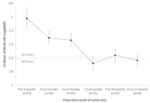 Figure 2. Best-Corrected Visual Acuity (BCVA) Prior to Injection Among REVERSE and RESCUE Patients, by Time Since Onset - Note: Eyes of REVERSE and RESCUE patients were categorized according to the time between onset of vision loss and baseline reading (one day before injection). The n's represent the number of eyes in each time grouping. By design, the maximum value for onset in the pooled data is 12 months. The average for each group represents the least-squares mean of BCVA values in LogMAR. The y-axis shows an inverted LogMAR scale to represent worse vision with lower vertical positions. (Photo: Business Wire)